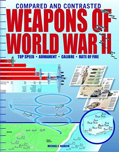 Weapons Of World War Ii (Compared And Contrasted)